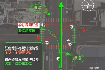 仍有人認為AC是合法綠燈左轉,我於是再畫一張現場示意圖,EC才是合法左轉,AC是闖紅燈。