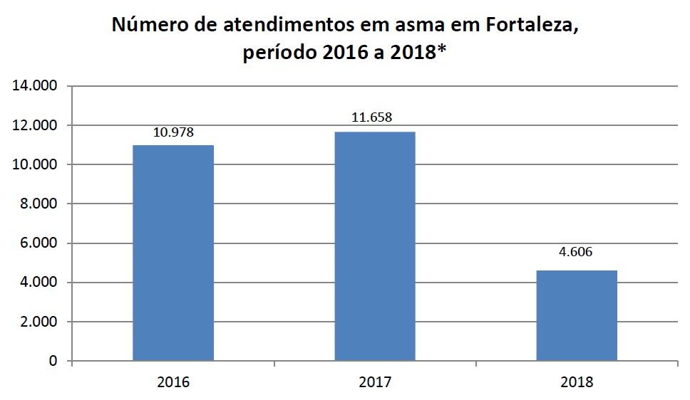 Fonte: FASTMEDIC/SMS - Fortaleza [*2018 dados de janeiro à maio]
