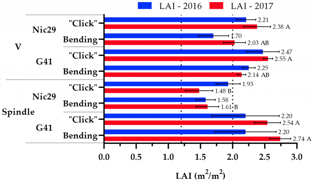 Horizontal bar graph showing average leaf area index for each of the treatments.