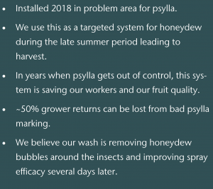 Quote box: (quote 1) Installed 2018 in problem areas for psylla. (quote 2) We use this as a targeted system for honeydew during the late summer period leading to harvest. (quote 3) In years when psylla gets out of control, this system is saving our workers and our fruit quality. (quote 4) About 50% grower returns can be lost from bad psylla marking. (quote 5) We believe our wash is removing honeydew bubbles around the insects and improving spray efficacy several days later.