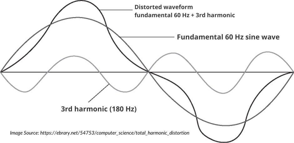 total-harmonic-distortion