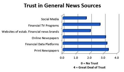 Financial Media Trust Survey February 2017