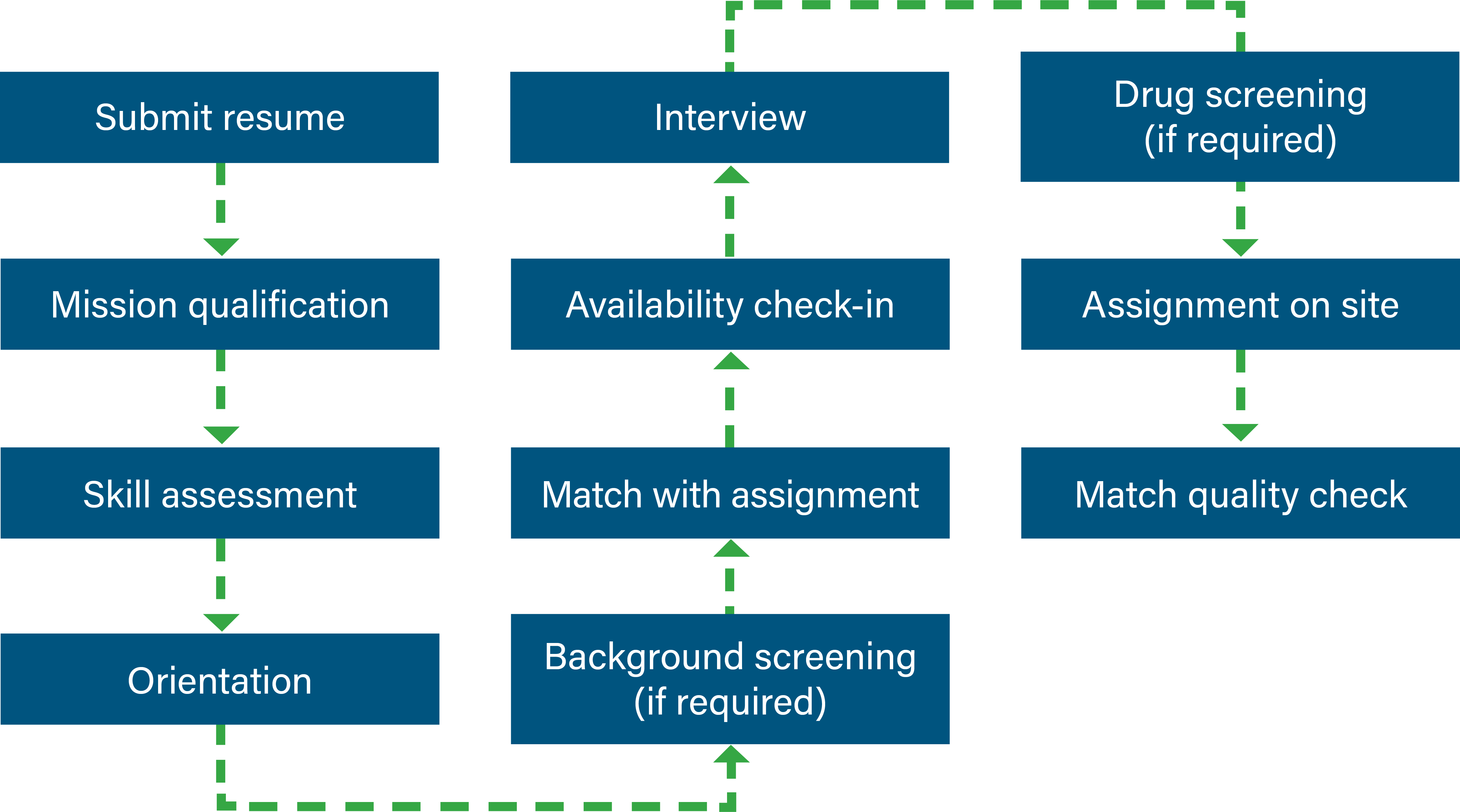 A diagram titled Recruitment Process Steps.  There are eleven steps to the recruitment process. Step 1, submit resume. Step 2, mission qualification. Step 3, skill assessment. Step 4, orientation. Step 5, interview. Step 6, availability check-in. Step 7, match with assignment. Step 8, background screening if required. Step 9, drug screening if required. Step 10, assignment on site. Step 11, match quality check.
