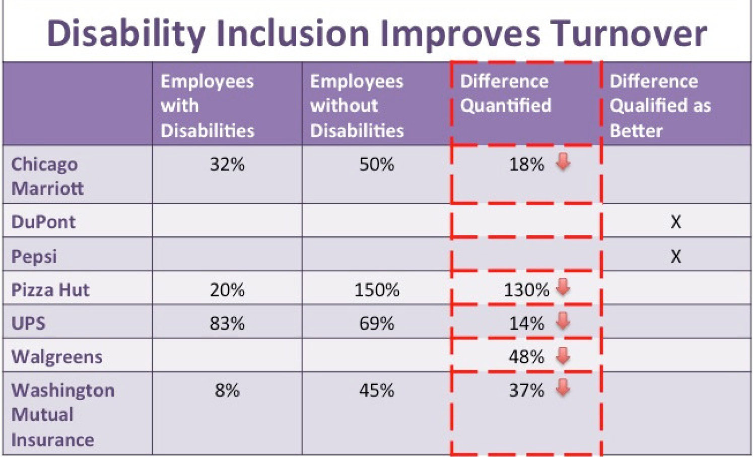 Table showing turnover improvements due to disability inclusion