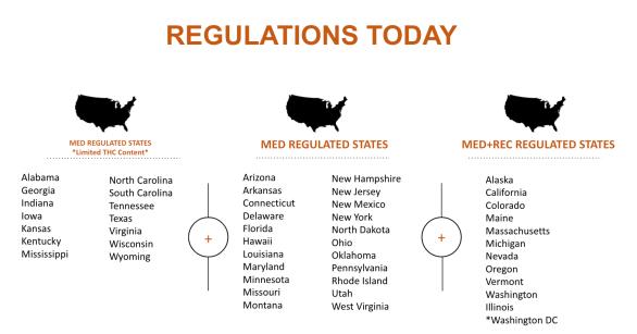 regulations chart