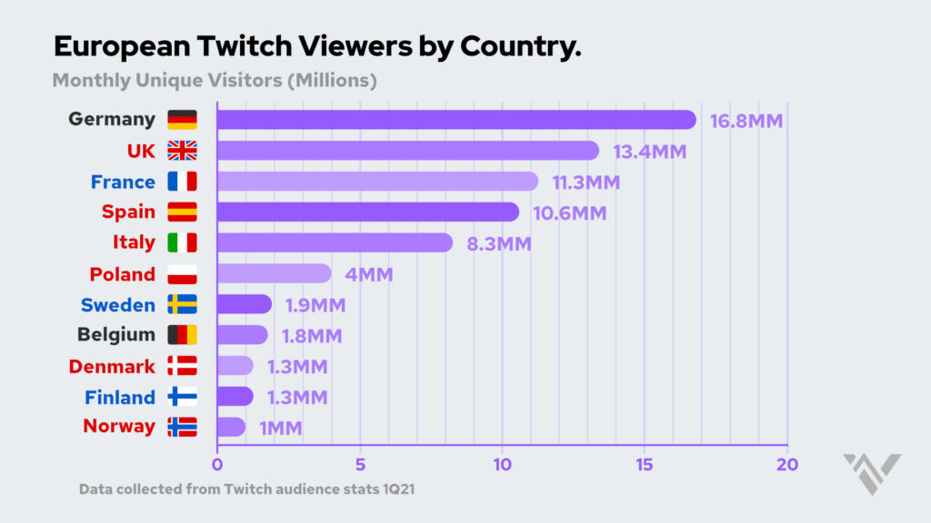 chart showing twitch viewers by european country