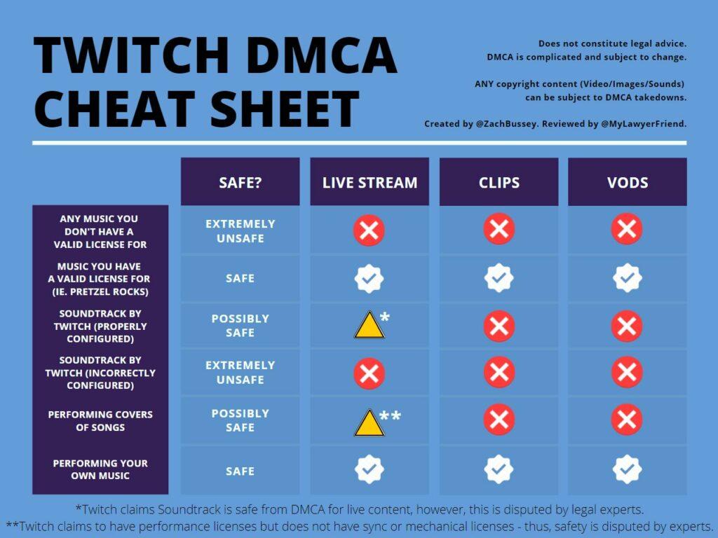 twitch dmca cheat sheet chart