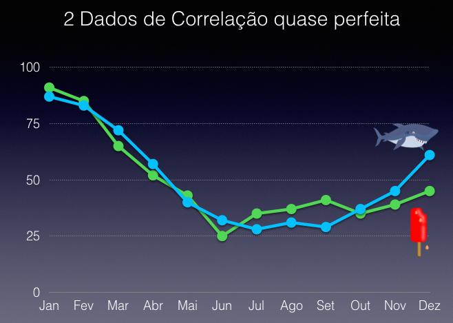 People Analytics - Causalidade x Correlação