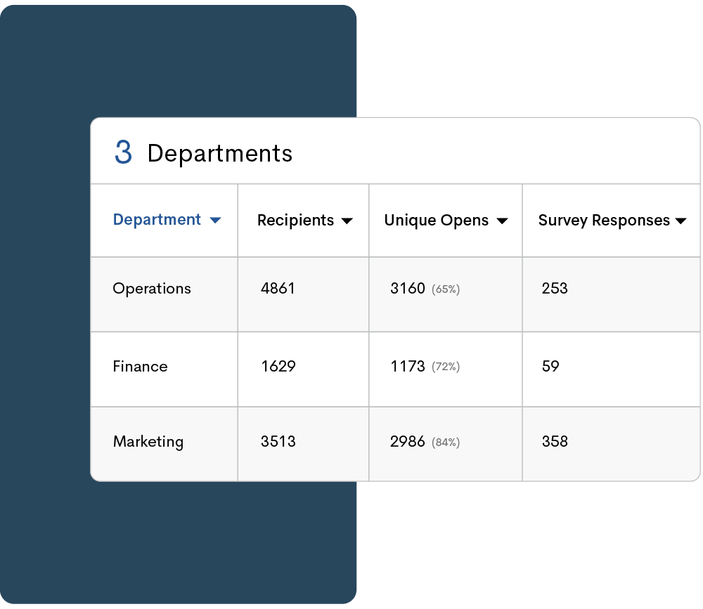Chart with employee segment analytics