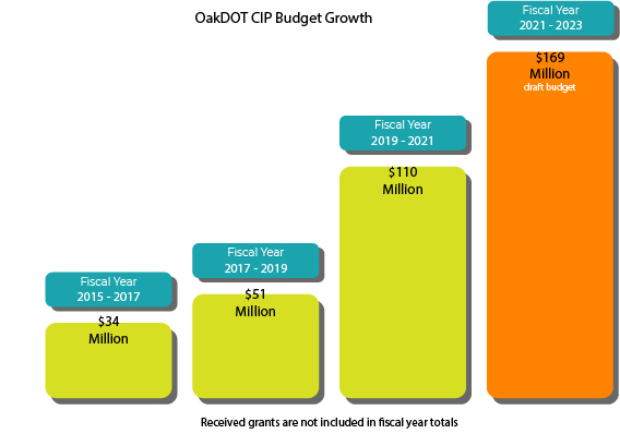 Since 2015 the CIP budget has grown by nearly 500% giving it an important role in building new city infrastructure.