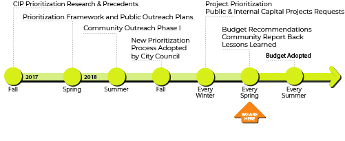 CIP timeline showing the extensive process required to collect, assess, and implement capital projects.