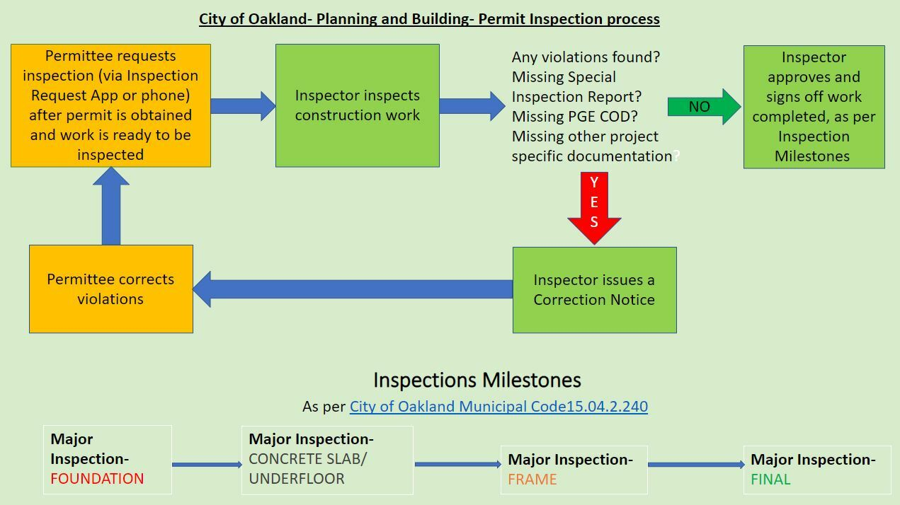 Planning and Building Permit Inspections Process Diagram