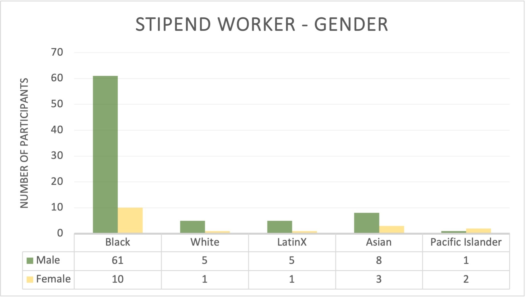 A bar graph and table showing the number of stipend workers by race and gender.