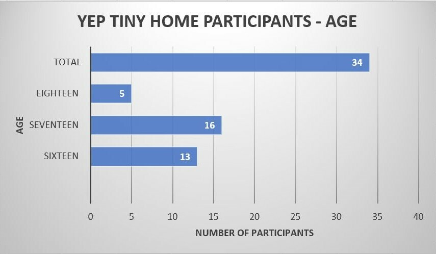 Bar graph of YEP tiny home participants by age