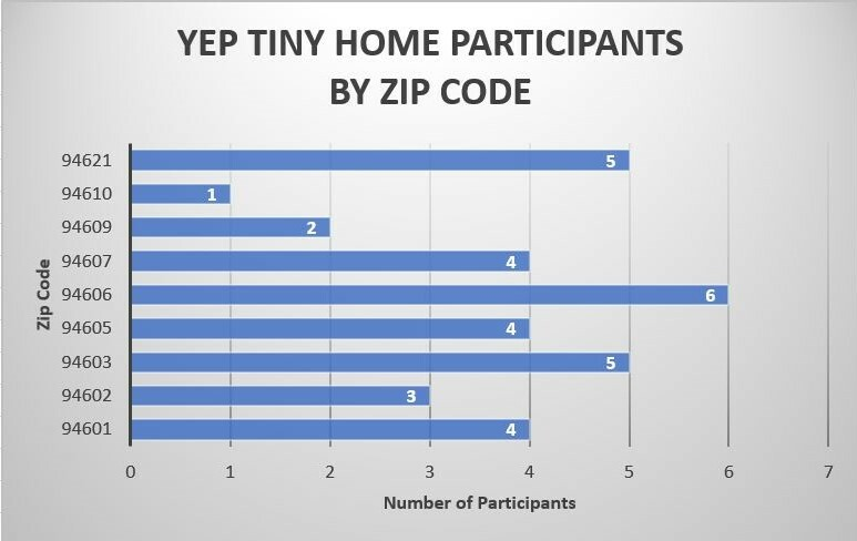 Bar graph of YEP tiny home participants by zip code