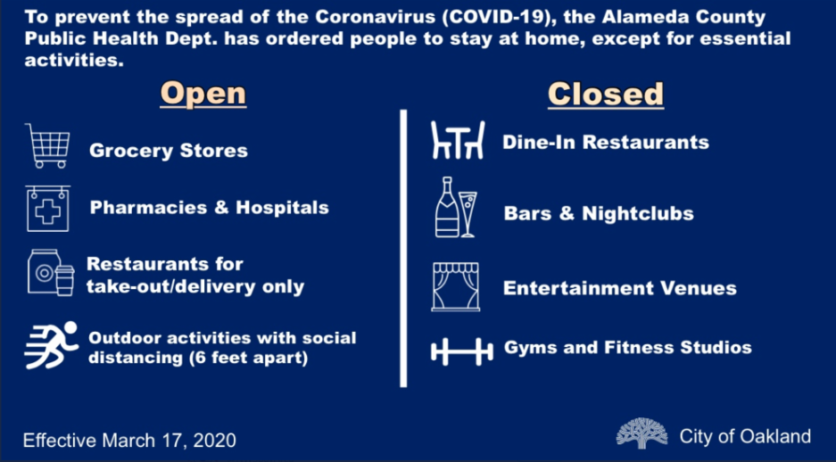 A list of essential activities and businesses that will remain open vs. those that remain closed during the Shelter in Place order