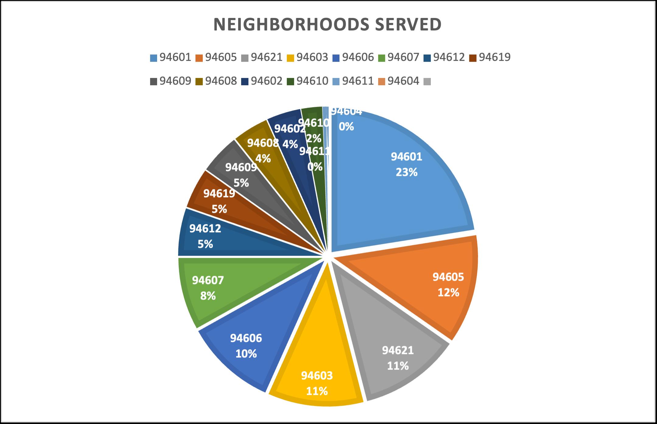 Graph of Neighborhoods Served
