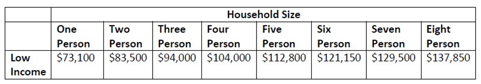 Low-Income and Household Size Chart from Keep Oakland Housed Website