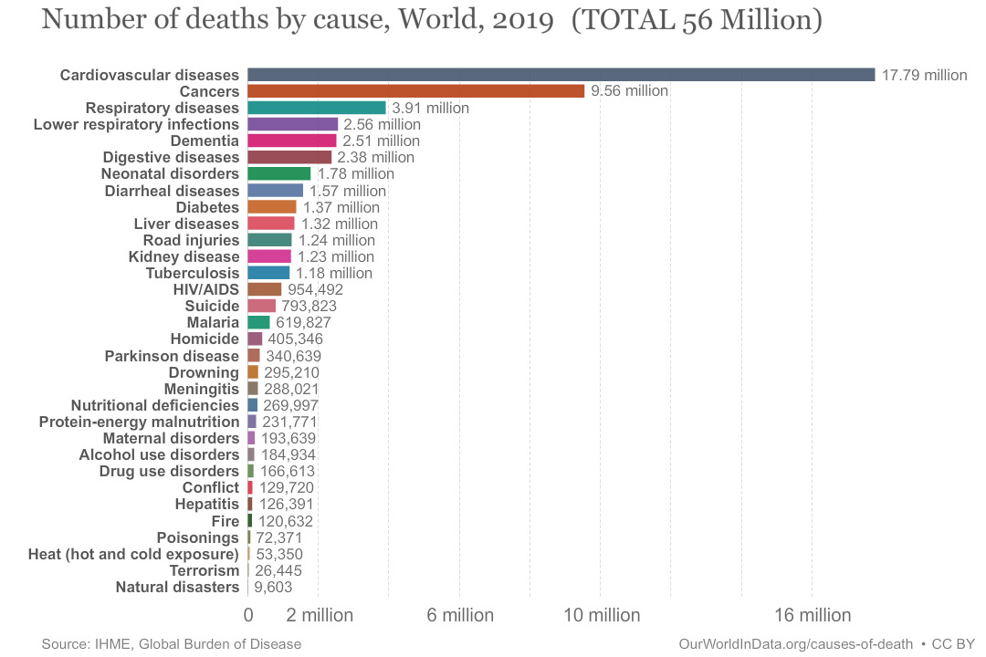 Total-Number-of-deaths-in-world