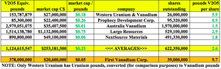 First Vanadium Delivers Strong Maiden Mineral Resource