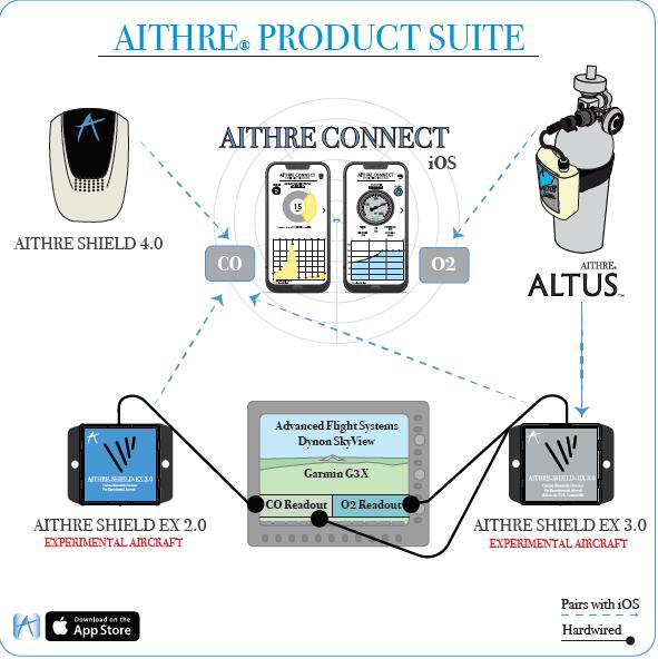 AITHRE Aithre Shield EX 2 0 Carbon Monoxide Detector | Gulf Coast
