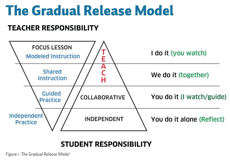 Gradual Release of Responsibility (GRR)