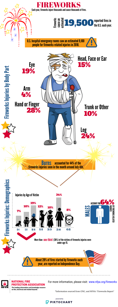 picture of a fireworks safety brochure