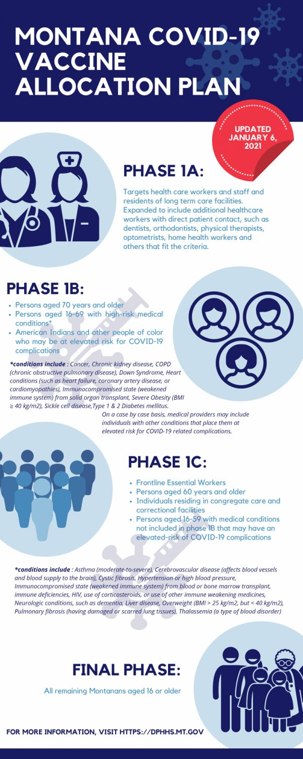 Vaccination Phases Infographic Jan 6 FINAL