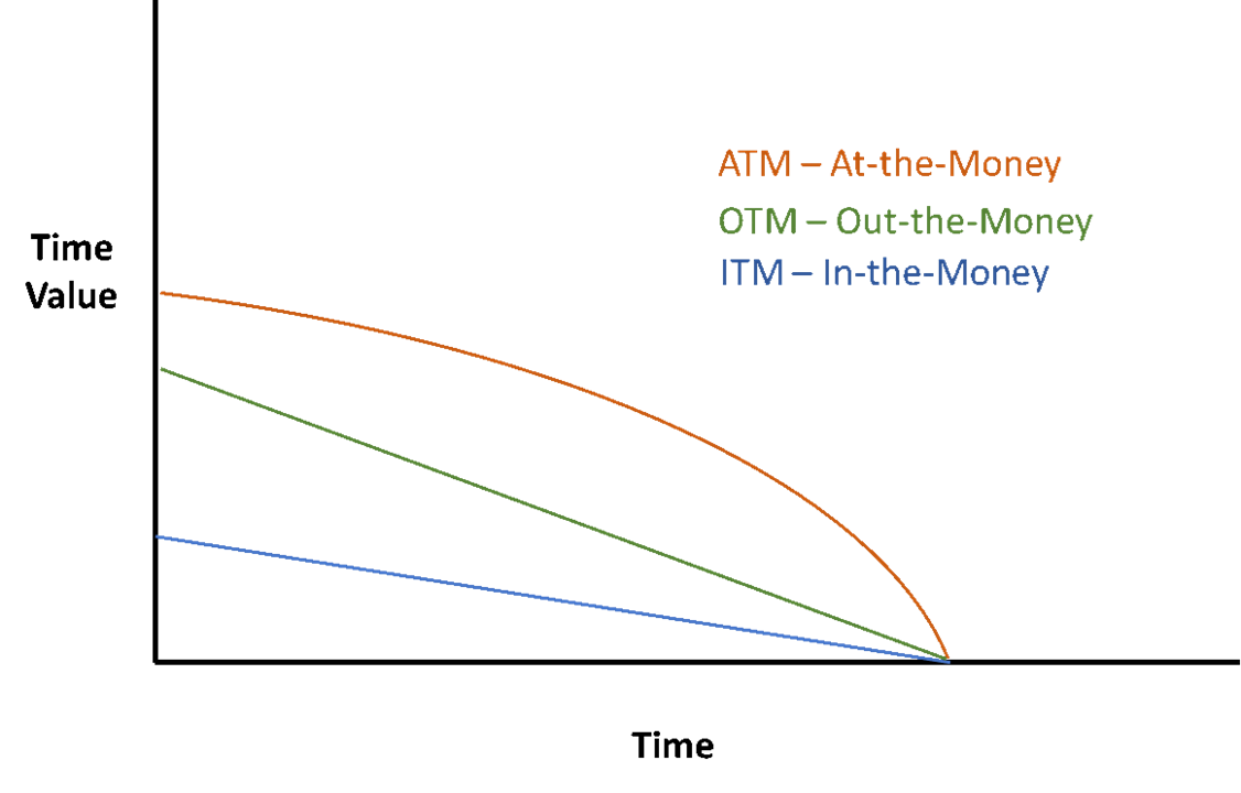 Options time decay: it does not affect options the same way