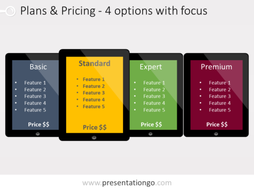 Free Pricing Plans PowerPoint template, illustrating four plan embedded in different IPad tablets with a focus on a recommended option