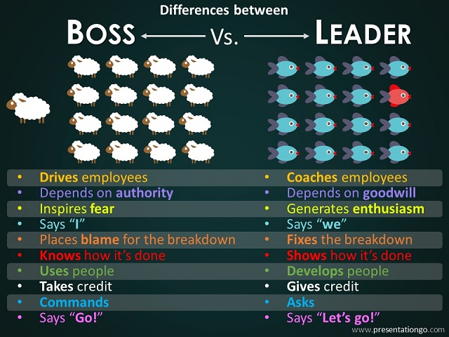 Differences Boss Leader for PowerPoint