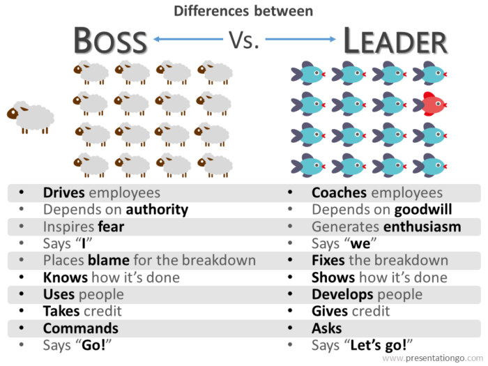 PowerPoint Quote Differences Boss Vs. Leader