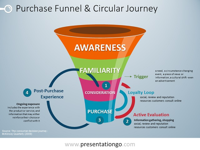 Consumer Decision Journey for PowerPoint