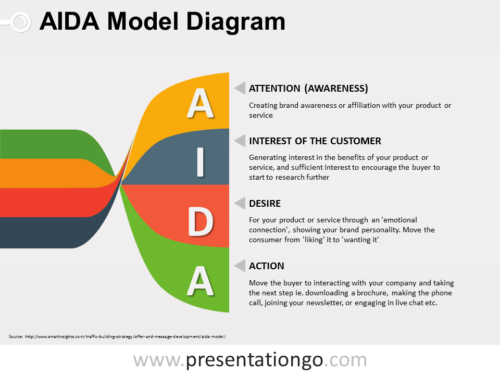 Free AIDA PowerPoint Model Twisted Banners Diagram
