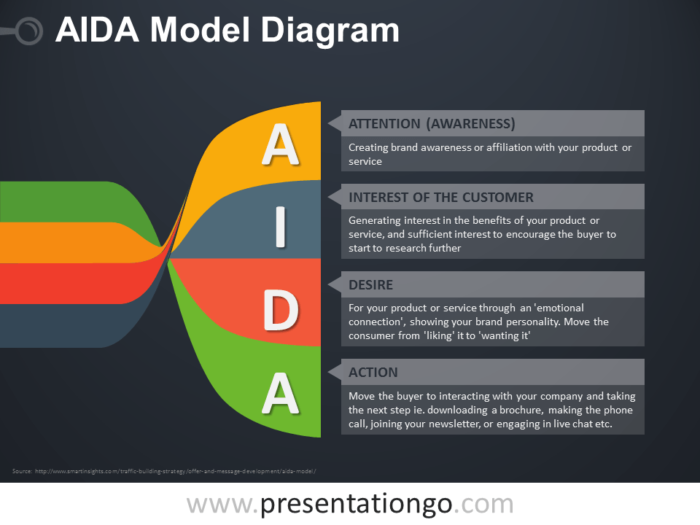 Free AIDA PowerPoint Model Twisted Banners Diagram - Dark Background