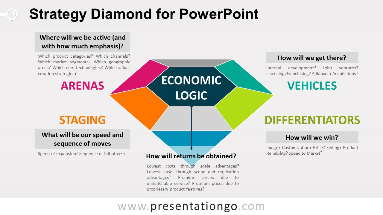 Free Strategy Diamond Model for PowerPoint