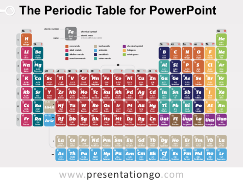 The Periodic Table for PowerPoint