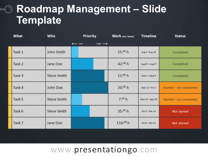 Free Roadmap Management Template for PowerPoint