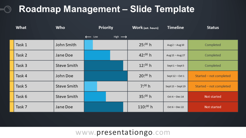 Free Roadmap Management Template for PowerPoint and Google Slides