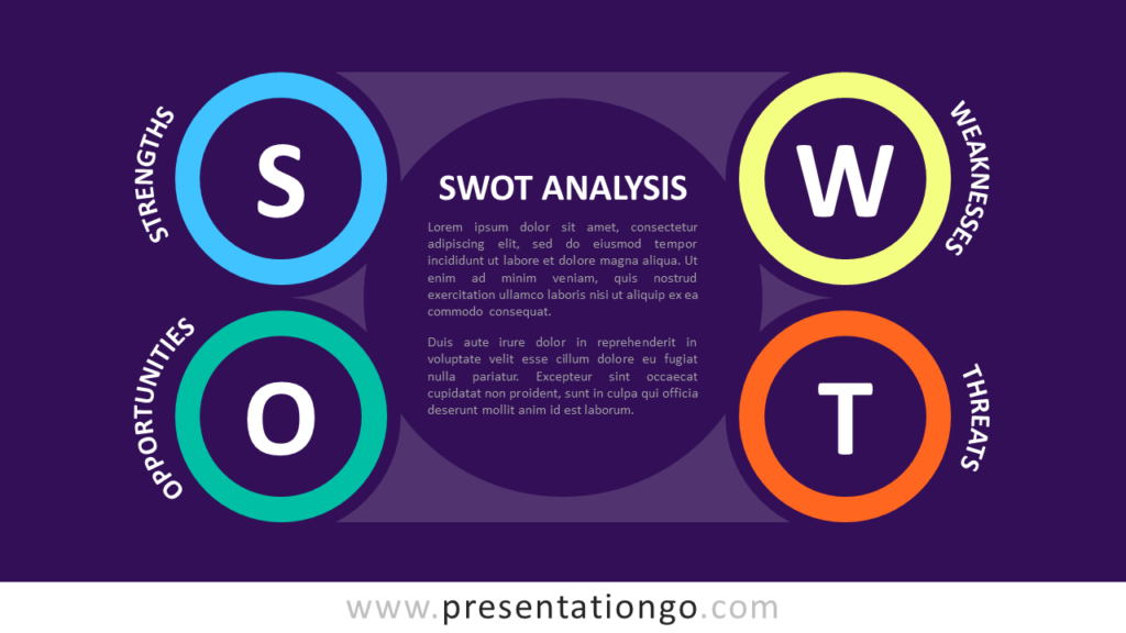 Four-Letter Diagram for PowerPoint - Example for a SWOT Analysis