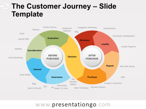 Free The Customer Journey for PowerPoint