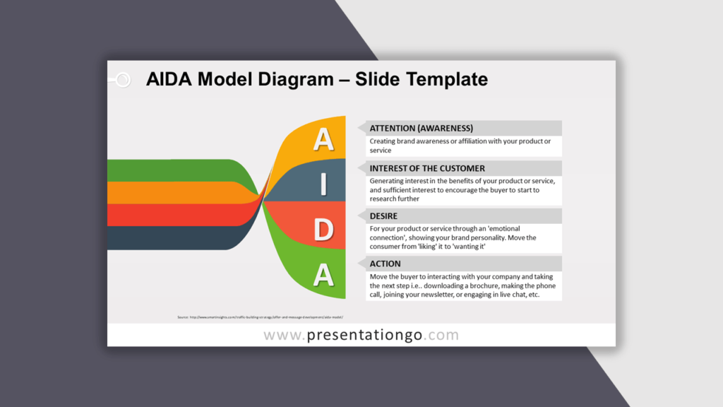 AIDA Diagram for PowerPoint - Best Business Model