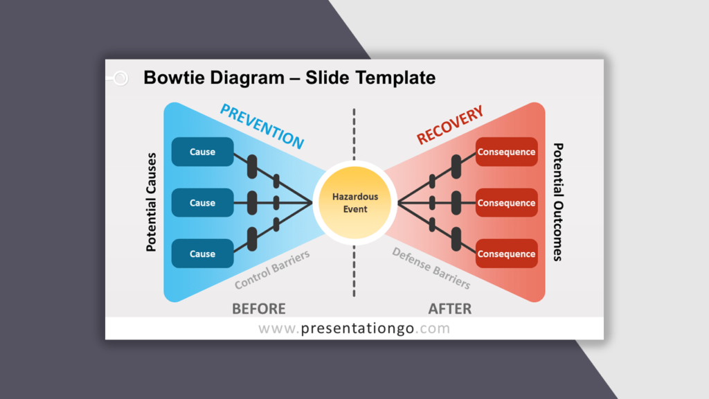Bowtie Diagram for PowerPoint - Best Business Model