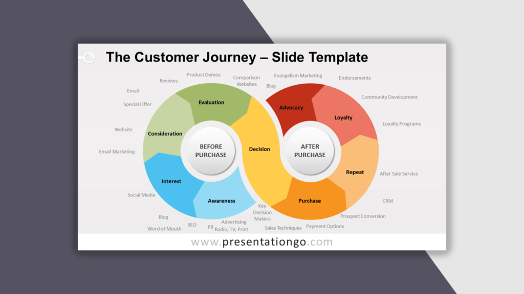The Customer Journey for PowerPoint - Best Business Model