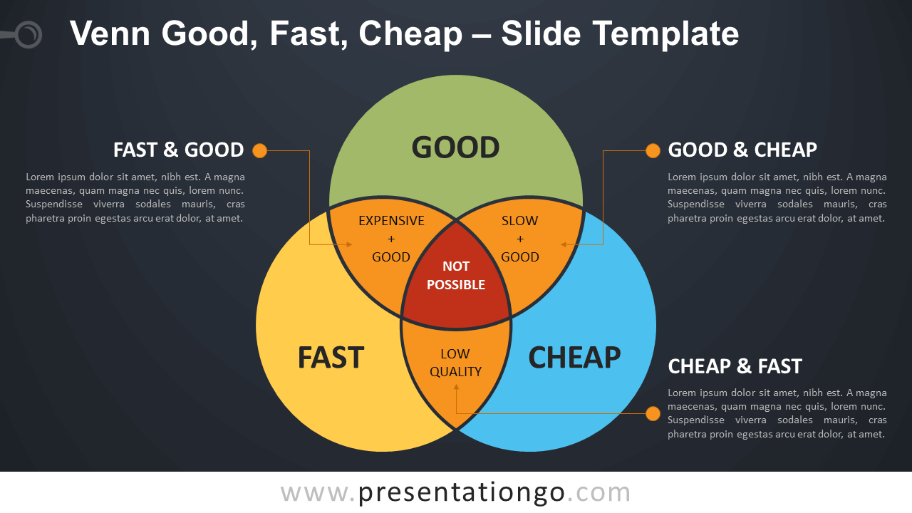 Free Venn Good - Fast - Cheap Infographic for PowerPoint and Google Slides