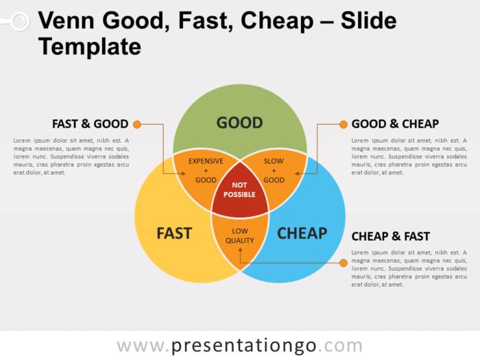 Free Venn - Good - Fast - Cheap for PowerPoint
