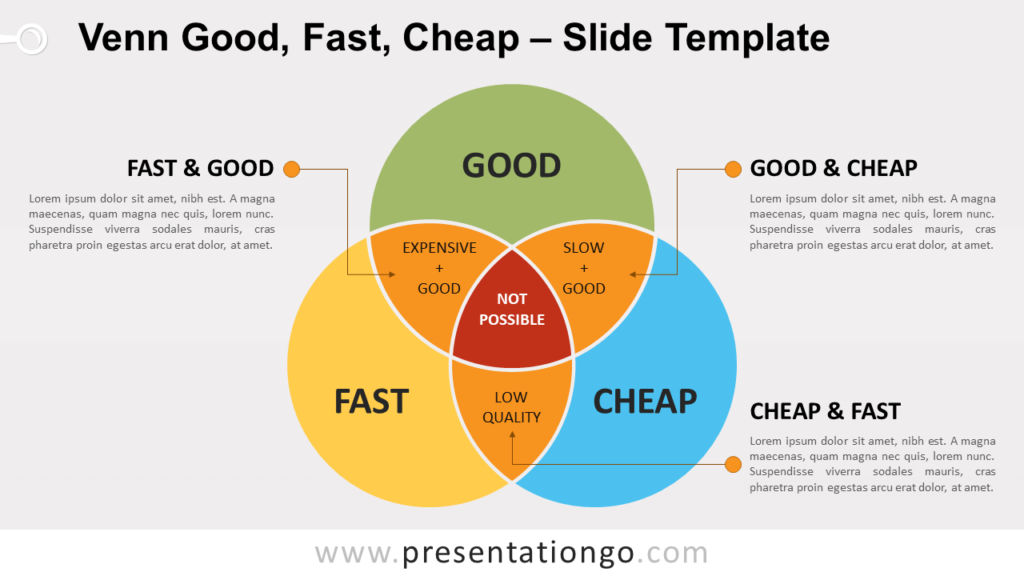 Free Venn - Good - Fast - Cheap for PowerPoint and Google Slides
