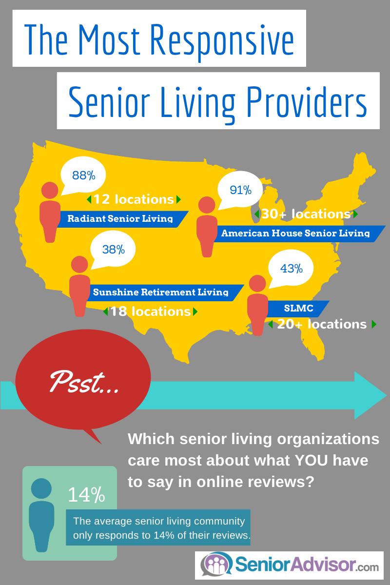 Most Responsive Senior Living Providers on SeniorAdvisor.com [Infographic]