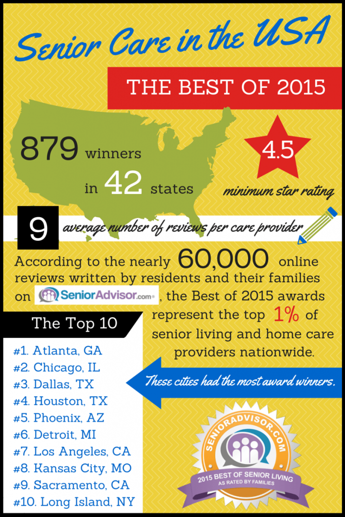 Senior Care in the USA Infographic by SeniorAdvisor.com The Best Senior Living of 2015 879 winners in 42 states 4.5 minimum star rating 9 average number of reviews per care provider According to the nearly 60,000 online reviews written by residents and their families on SeniorAdvisor.com, the Best of 2015 awards represent the top 1% of senior living and home care providers nationwide. The top 10 cities with the most award winners are Atlanta, Chicago, Dallas, Houston, Phoenix, Detroit, Los Angeles, Kansas City, Sacramento, and Long Island.