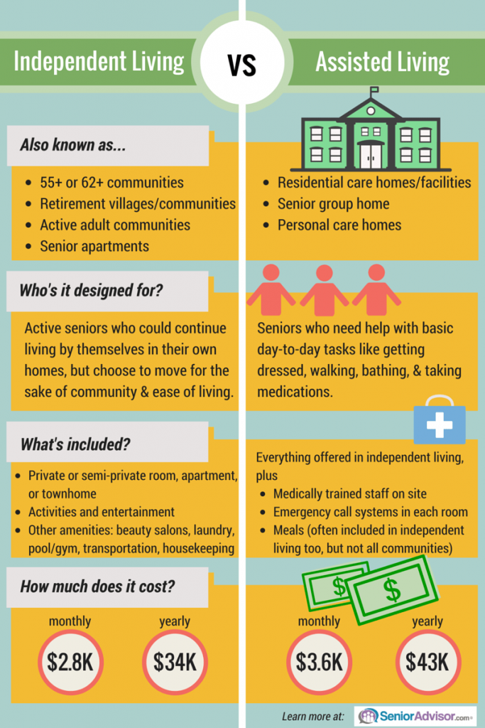 Independent Living vs Assisted Living Infographic
